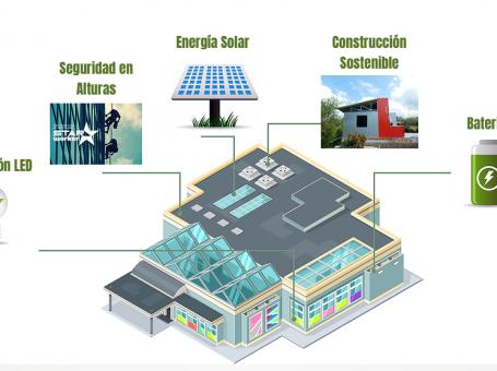 ITACO Energy SAS